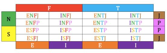 16 mbti types.png