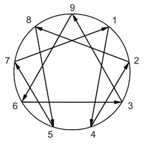 enneagram-arrows-integration.jpg