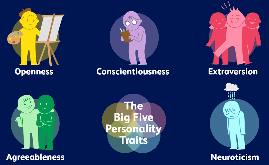 Introduction To The Big 5 Personality Traits