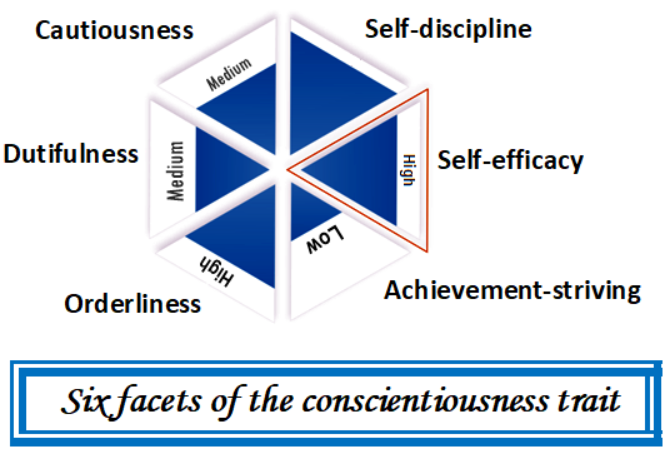 sixfacets_conscientiousness
